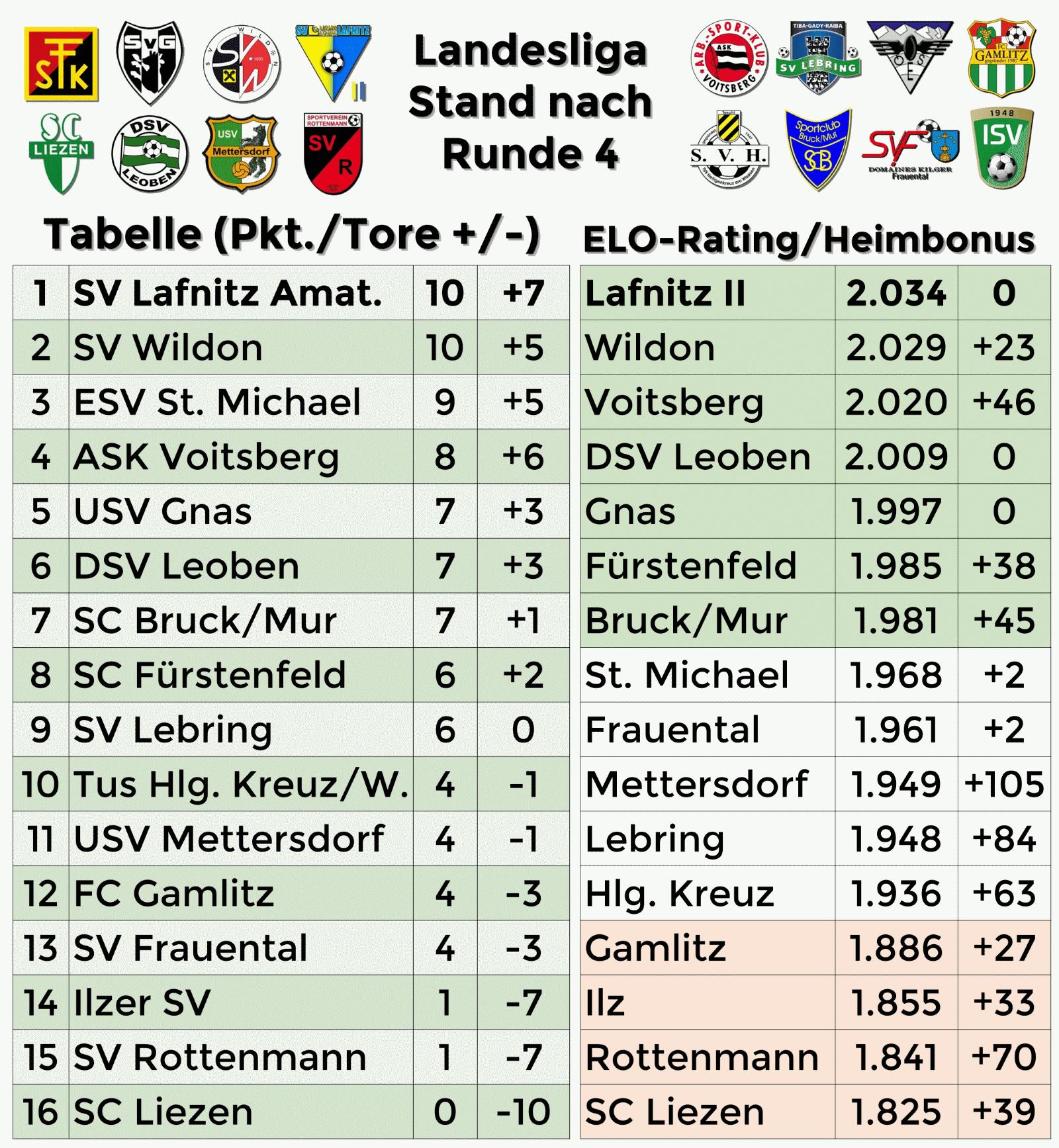 Steirische Landesliga Fussball In Graz Umgebung Elo Und